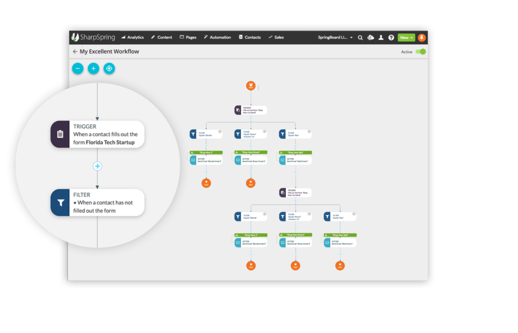 Example of SharpSpring's visual workflow interface with a map of triggers and actions